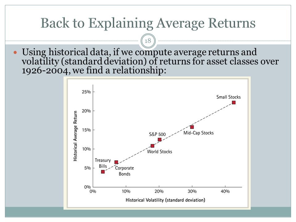 Back to Explaining Average Returns
