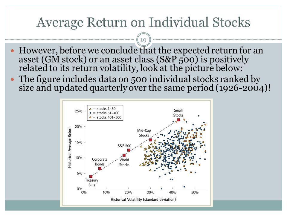 Average Return on Individual Stocks
