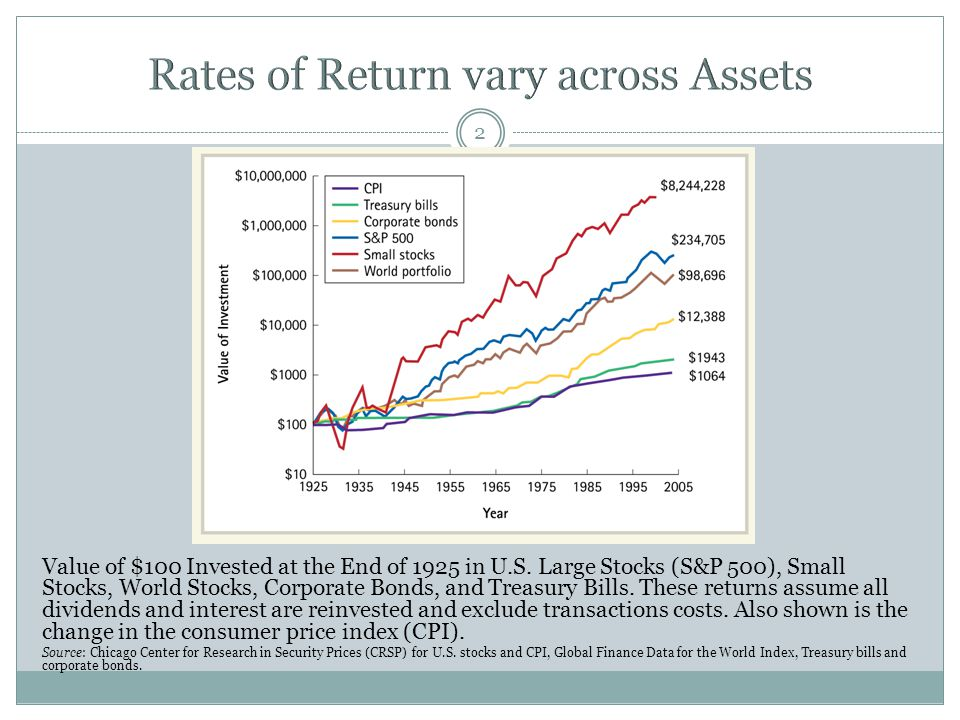 Rates of Return vary across Assets