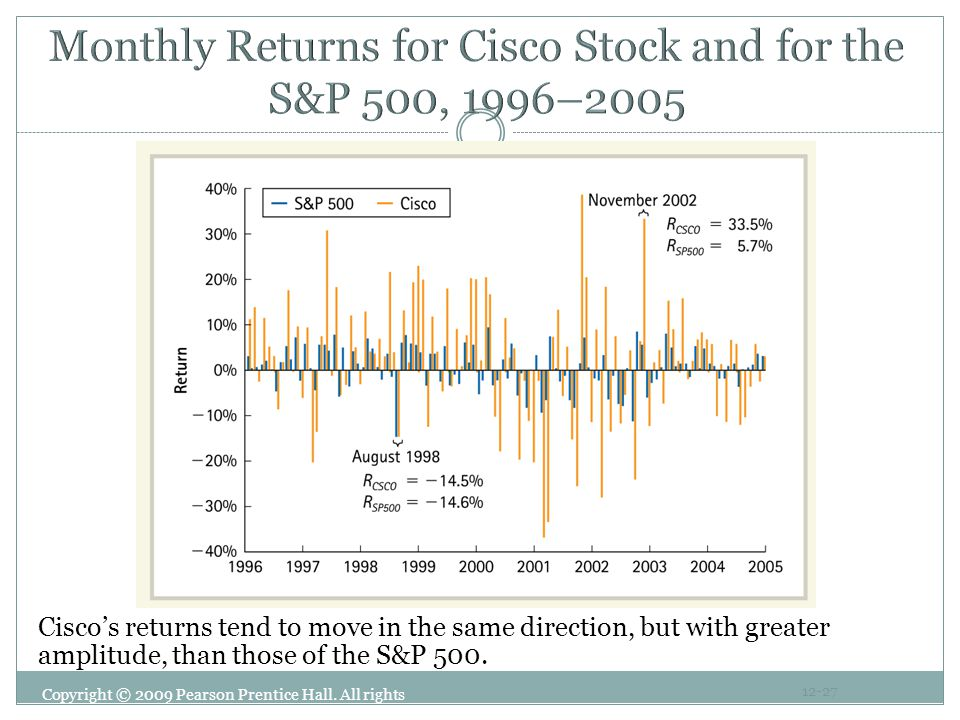 Monthly Returns for Cisco Stock and for the S&P 500, 1996–2005