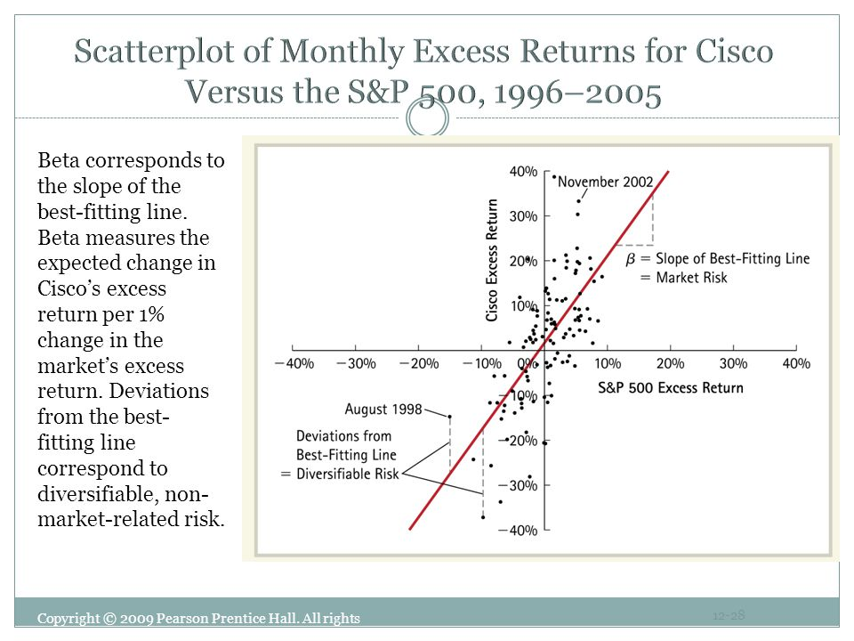 Scatterplot of Monthly Excess Returns for Cisco Versus the S&P 500, 1996–2005