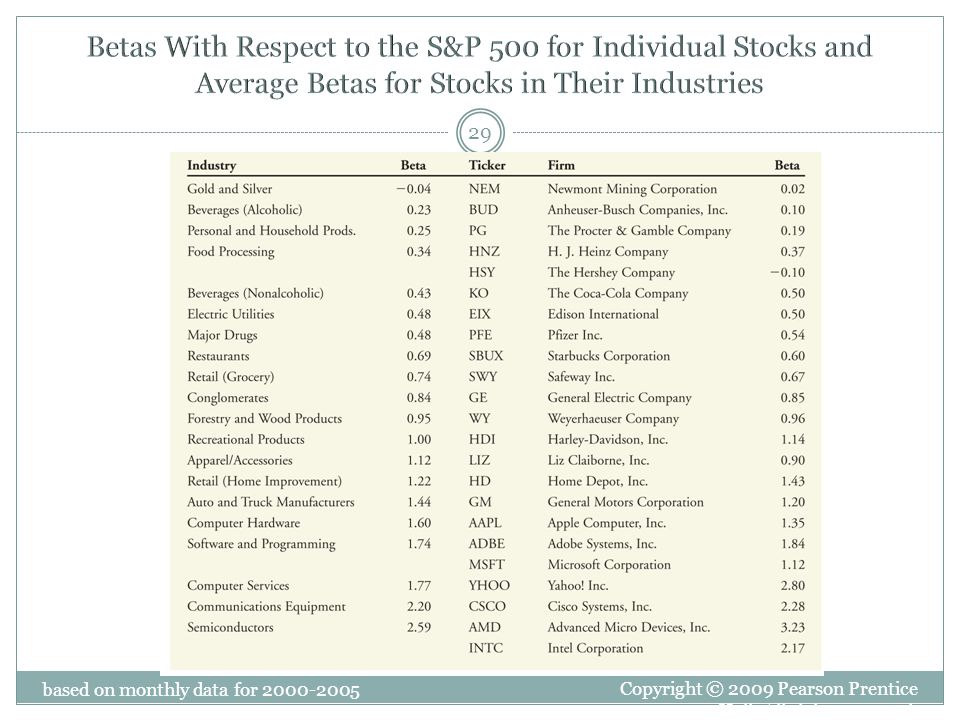 Betas With Respect to the S&P 500 for Individual Stocks and Average Betas for Stocks in Their Industries
