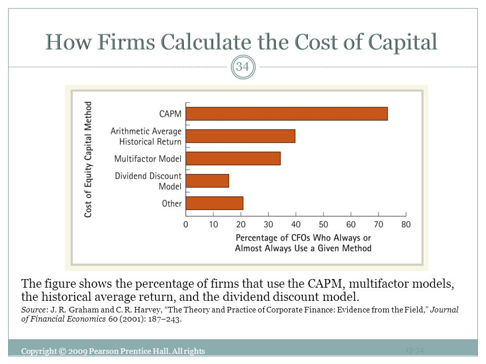 How Firms Calculate the Cost of Capital