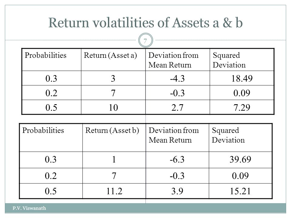 Return volatilities of Assets a & b