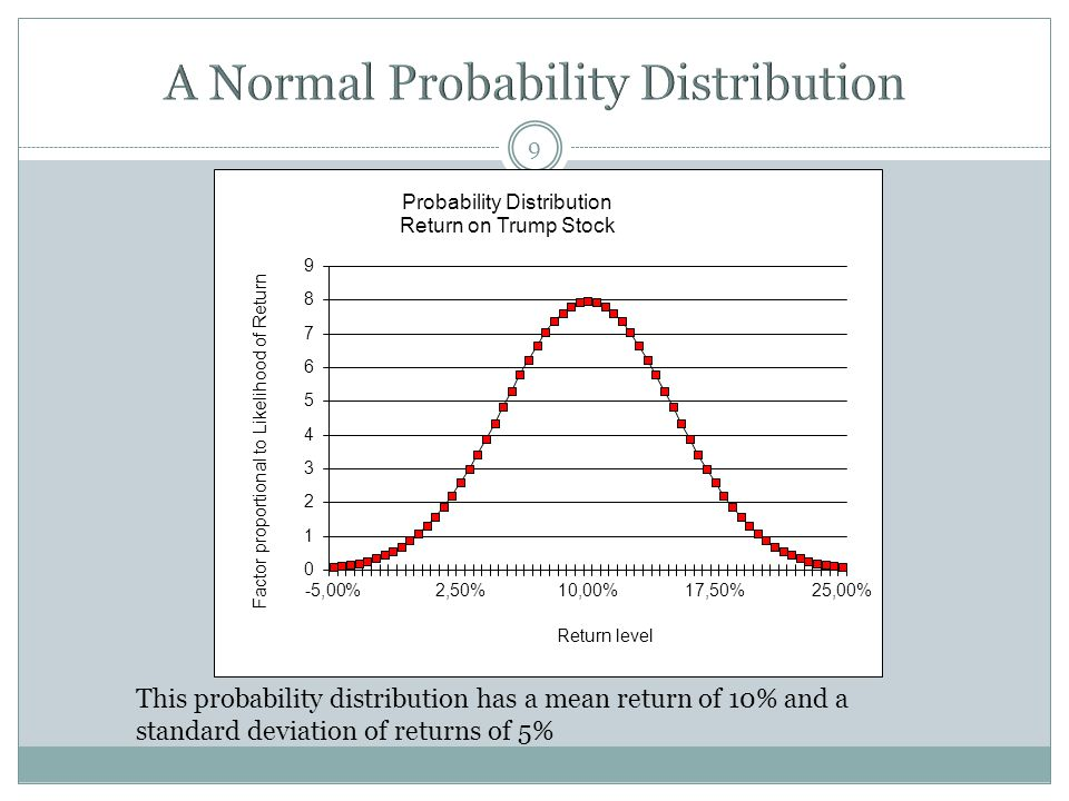 A Normal Probability Distribution