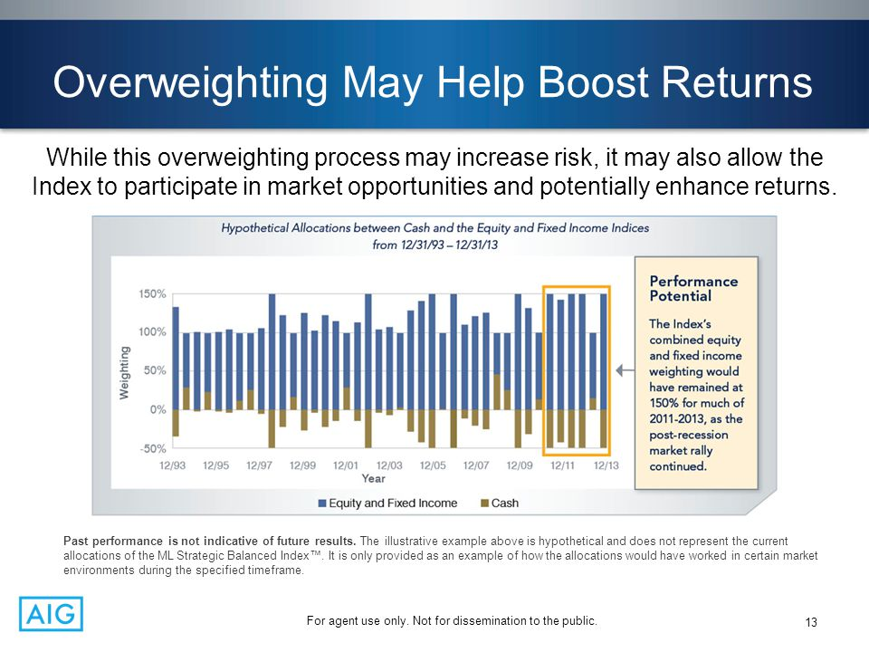 Overweighting May Help Boost Returns