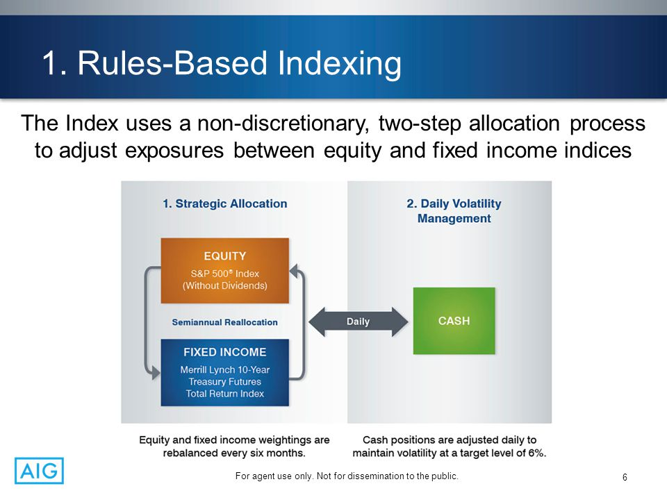 1. Rules-Based Indexing The Index uses a non-discretionary, two-step allocation process to adjust exposures between equity and fixed income indices.