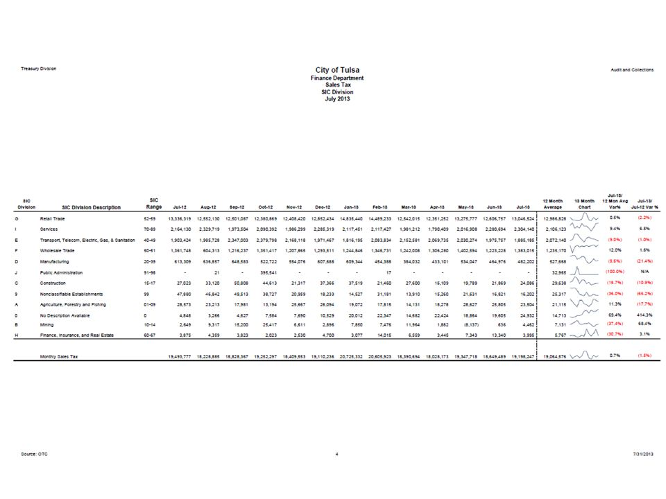 Example of sales tax collections by SIC Division