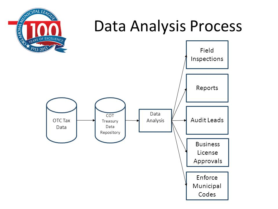 Data Analysis Process Field Inspections Reports Audit Leads Business