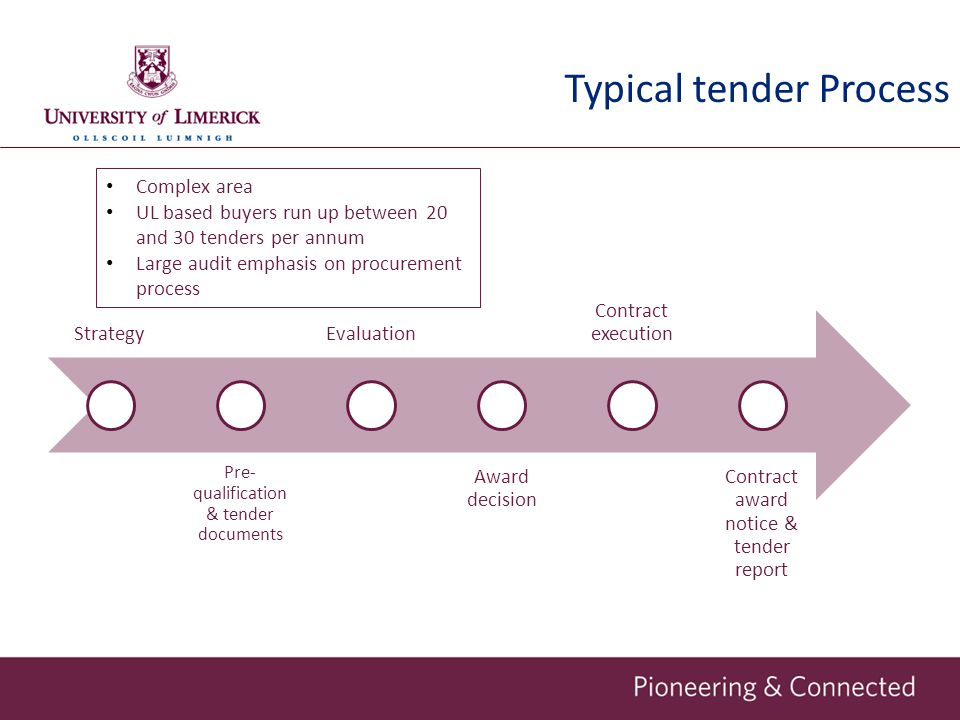 Typical tender Process