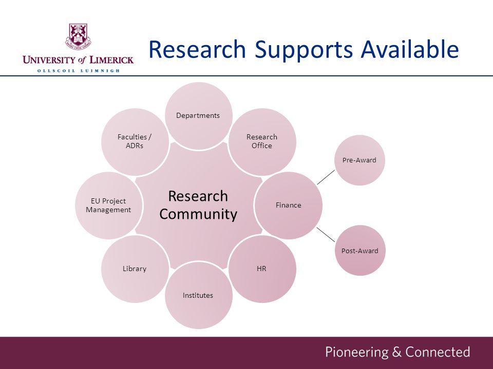 Research Supports Available