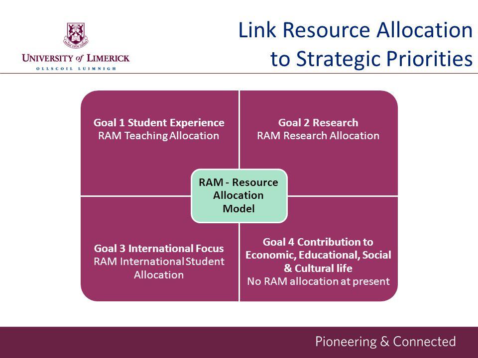 Link Resource Allocation to Strategic Priorities