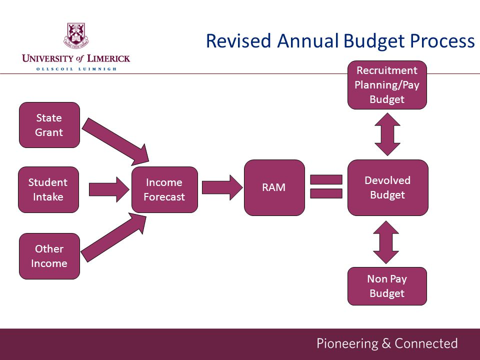 Recruitment Planning/Pay Budget