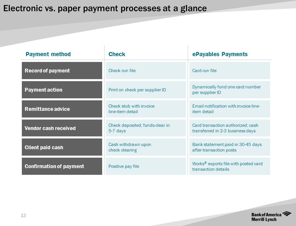 Electronic vs. paper payment processes at a glance