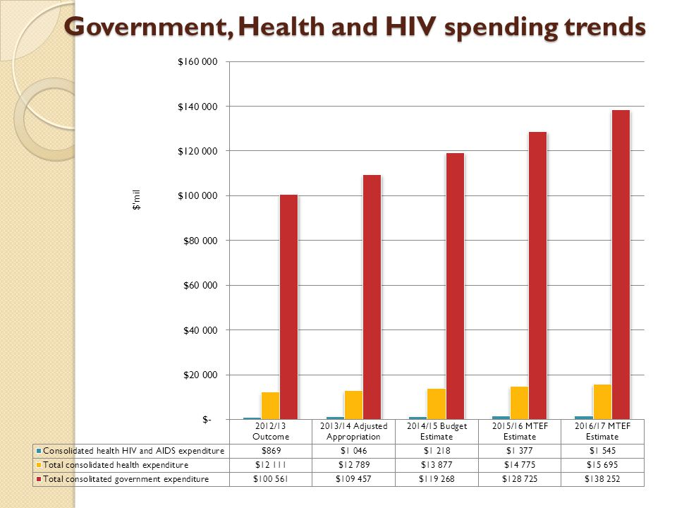 Government, Health and HIV spending trends