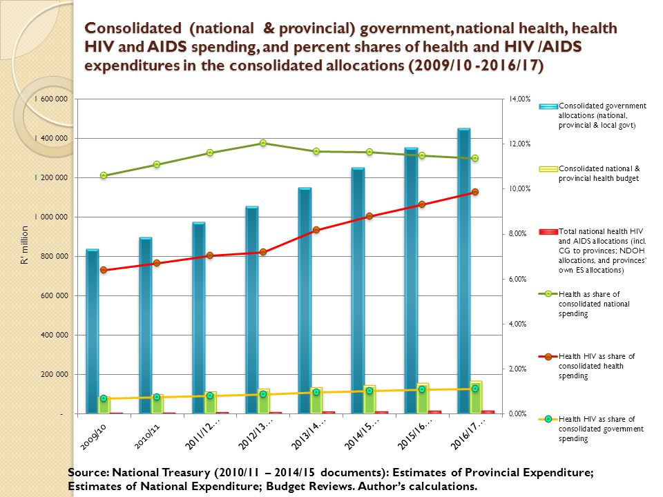 Consolidated (national & provincial) government, national health, health HIV and AIDS spending, and percent shares of health and HIV /AIDS expenditures in the consolidated allocations (2009/10 -2016/17)
