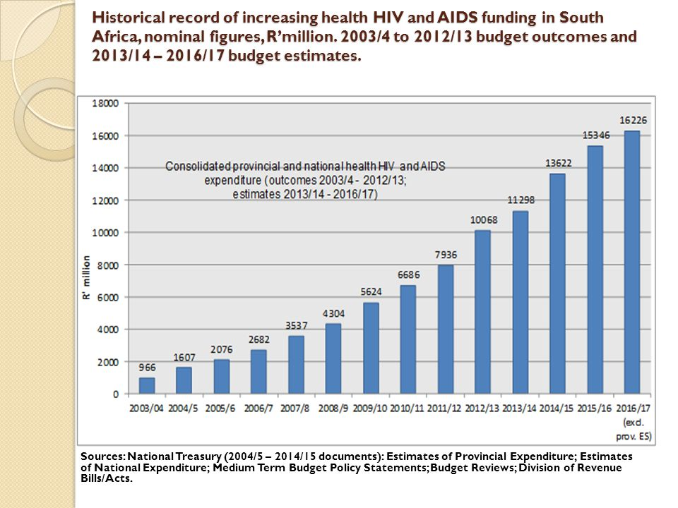 Historical record of increasing health HIV and AIDS funding in South Africa, nominal figures, R'million. 2003/4 to 2012/13 budget outcomes and 2013/14 – 2016/17 budget estimates.