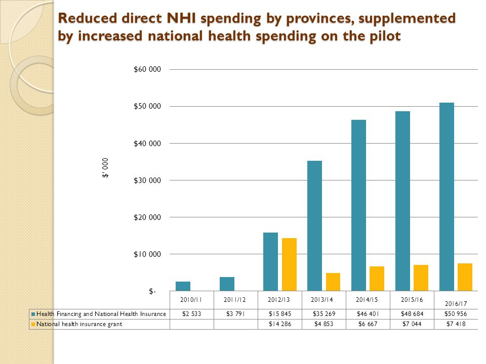 Reduced direct NHI spending by provinces, supplemented by increased national health spending on the pilot