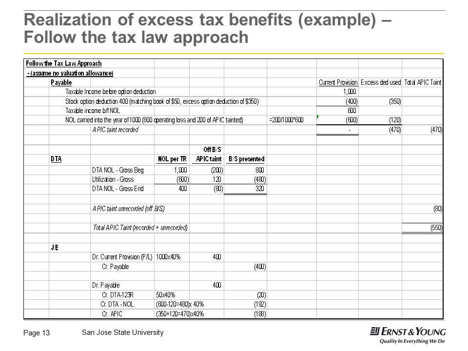 Realization of excess tax benefits (example) – Follow the tax law approach