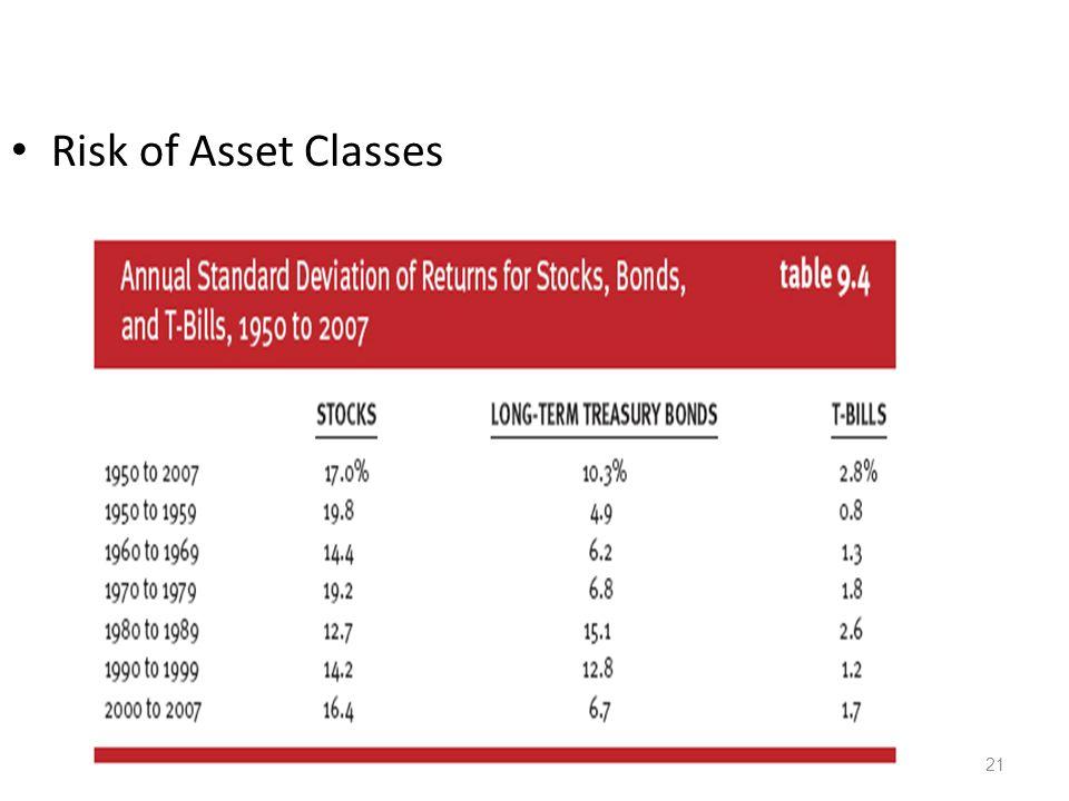 Risk of Asset Classes