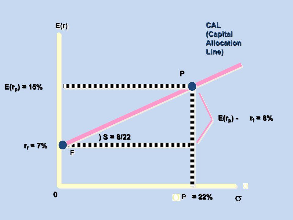 s E(r) CAL (Capital Allocation Line) P E(rp) = 15% E(rp) - rf = 8%