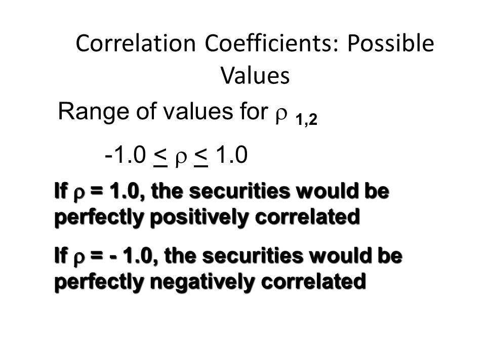 Correlation Coefficients: Possible Values