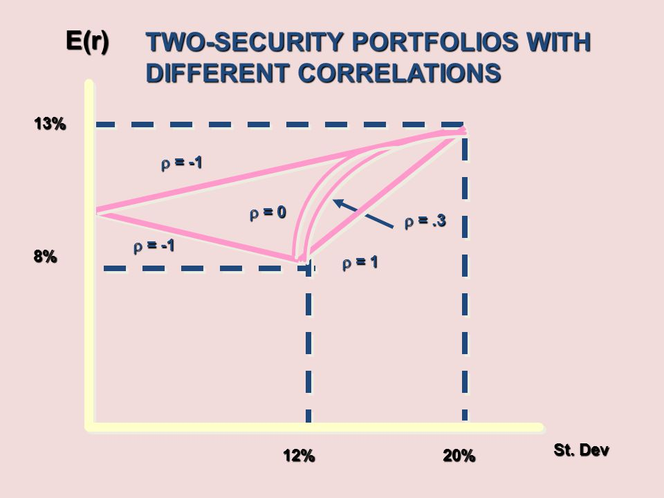 TWO-SECURITY PORTFOLIOS WITH DIFFERENT CORRELATIONS