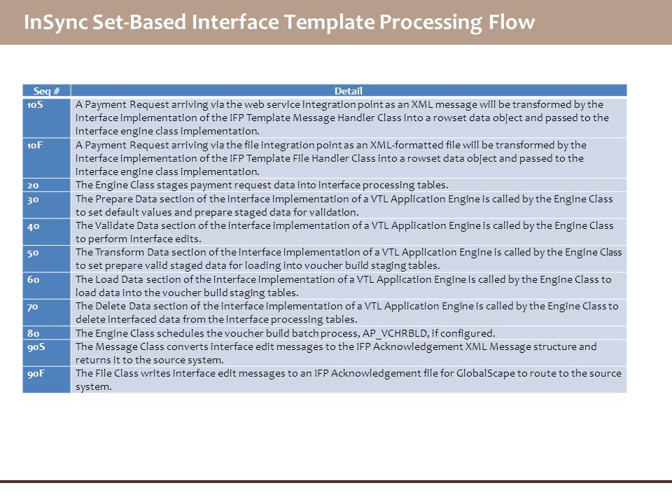 InSync Set-Based Interface Template Processing Flow