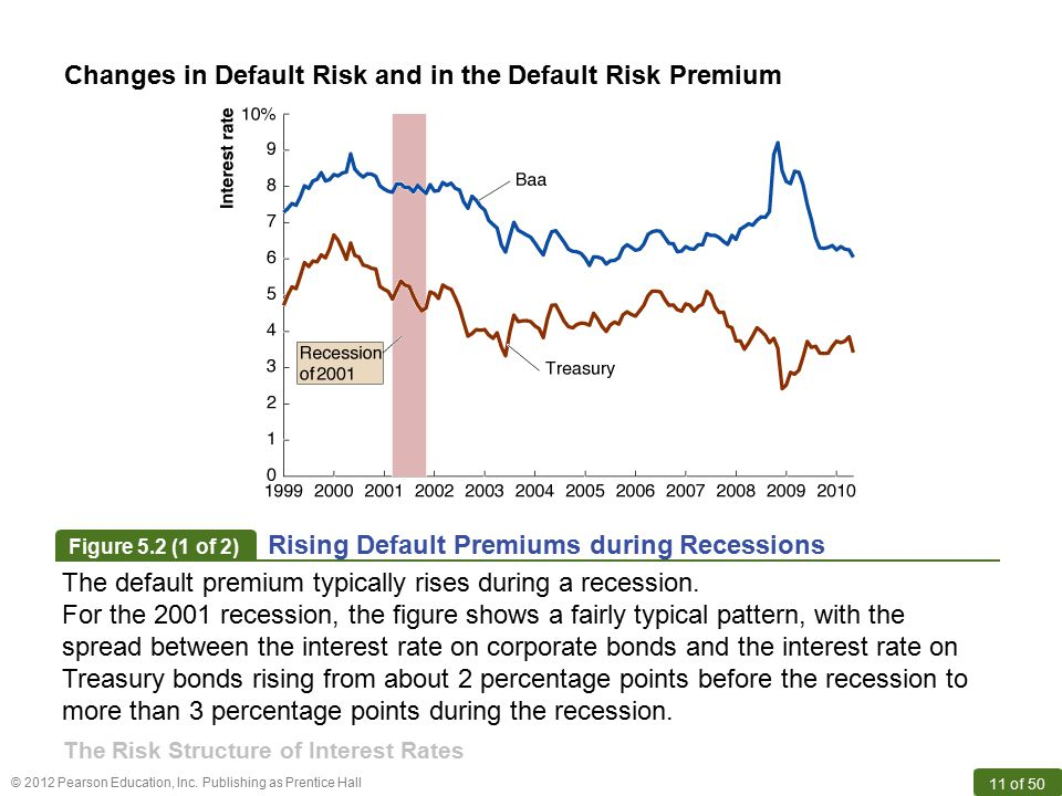 Changes in Default Risk and in the Default Risk Premium