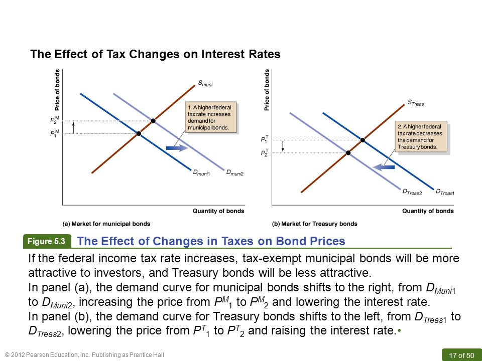 The Effect of Tax Changes on Interest Rates
