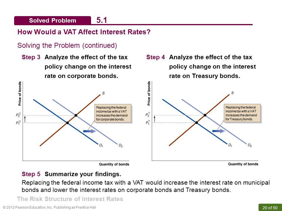 5.1 How Would a VAT Affect Interest Rates