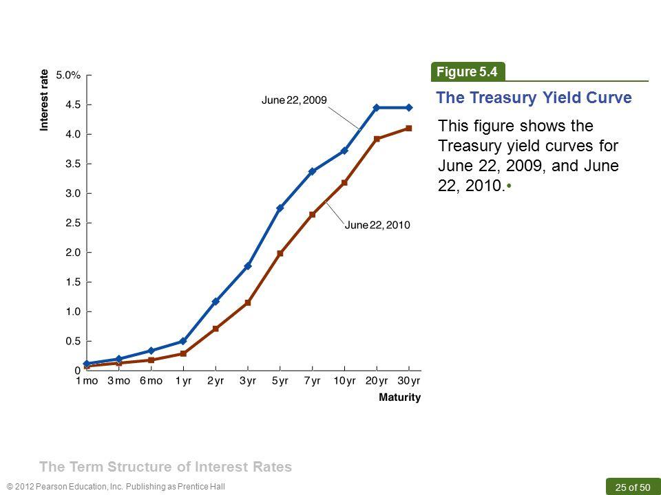 The Treasury Yield Curve