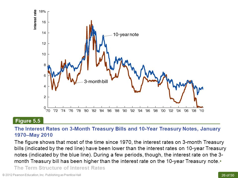 Figure 5.5 The Interest Rates on 3-Month Treasury Bills and 10-Year Treasury Notes, January 1970–May 2010.