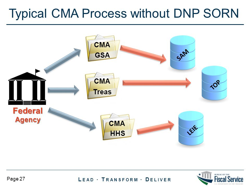 Typical CMA Process without DNP SORN