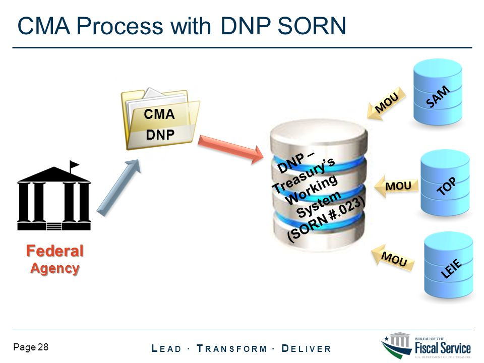 CMA Process with DNP SORN