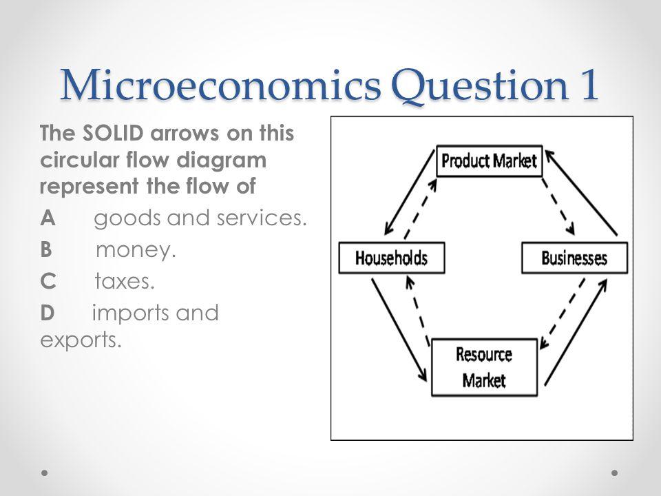 Microeconomics Question 1