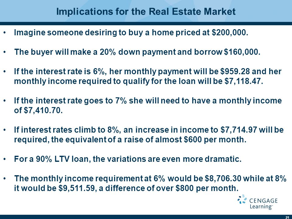 Implications for the Real Estate Market