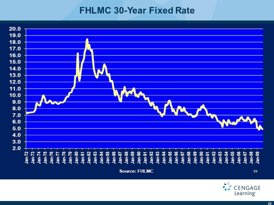 FHLMC 30-Year Fixed Rate