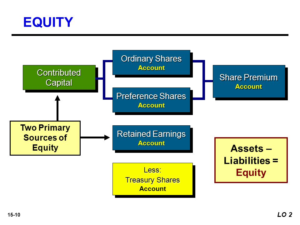 Two Primary Sources of Equity Assets – Liabilities = Equity