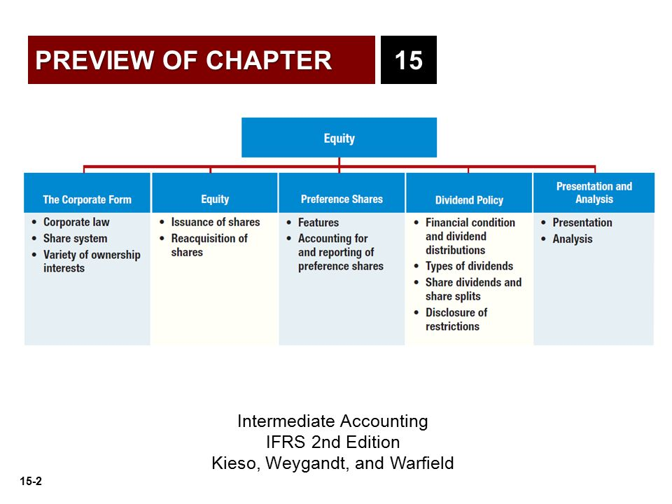 PREVIEW OF CHAPTER 15 Intermediate Accounting IFRS 2nd Edition
