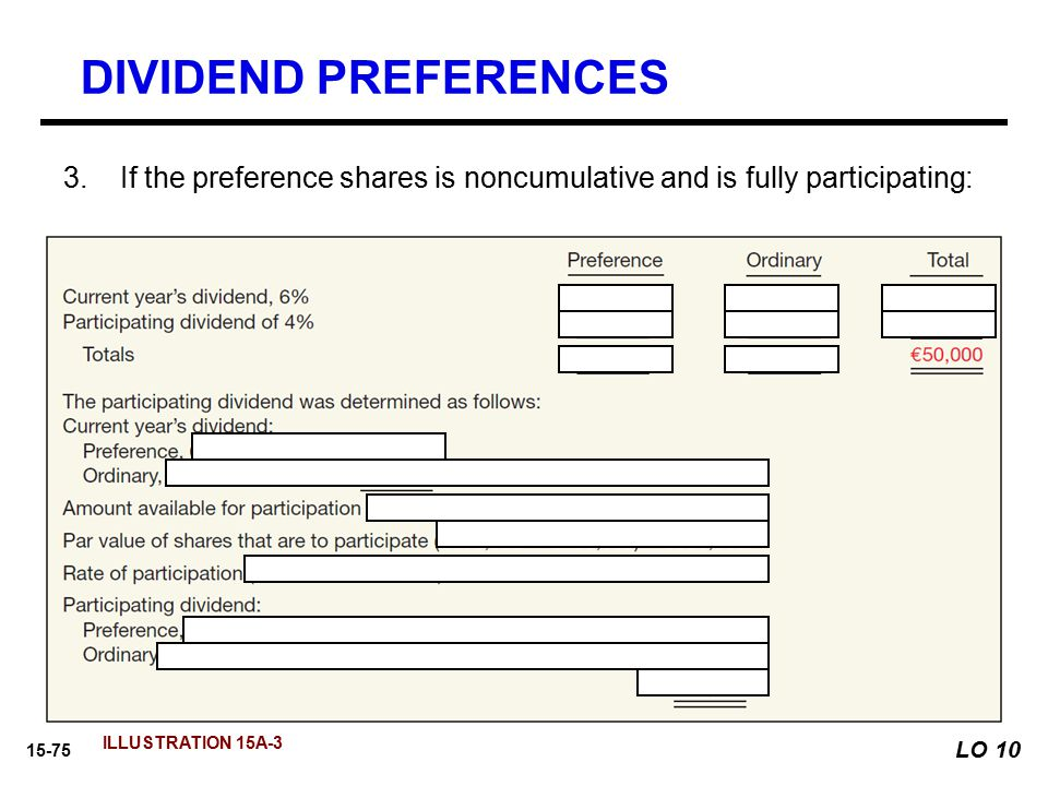 DIVIDEND PREFERENCES If the preference shares is noncumulative and is fully participating: ILLUSTRATION 15A-3.