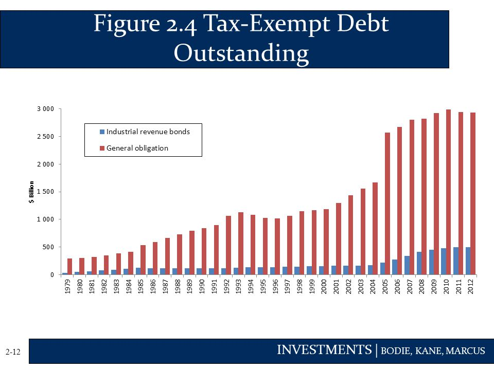 Figure 2.4 Tax-Exempt Debt Outstanding