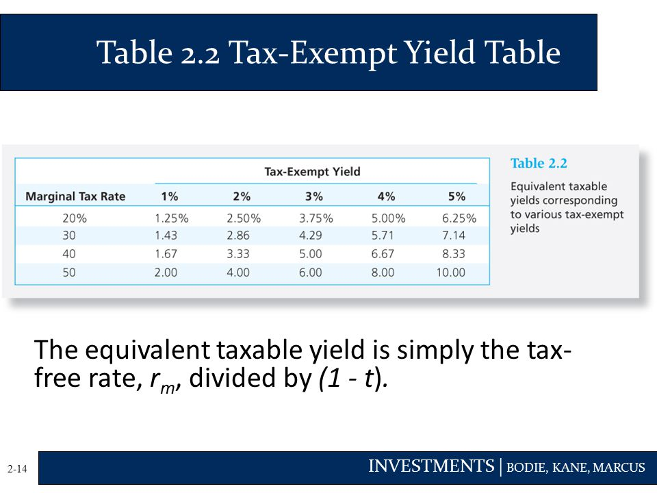 Table 2.2 Tax-Exempt Yield Table