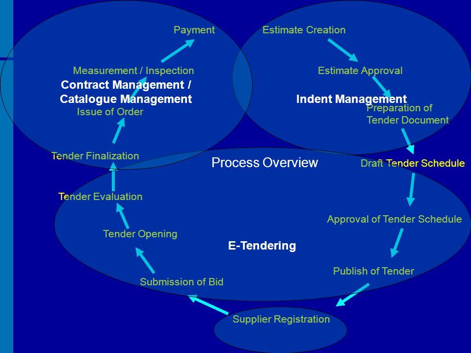 Process Overview Contract Management / Catalogue Management