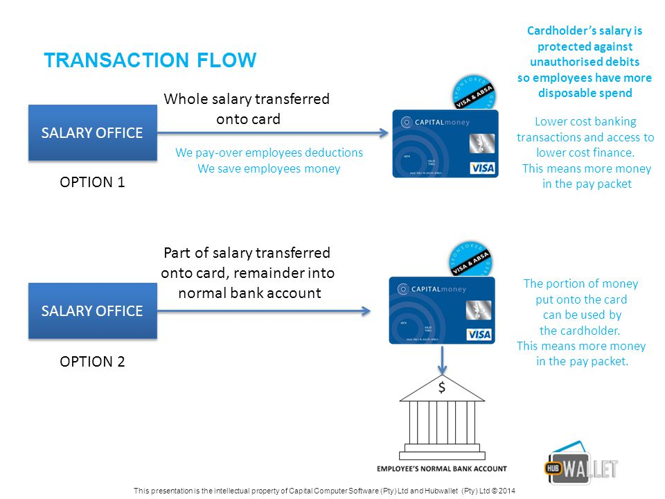 TRANSACTION FLOW Whole salary transferred onto card SALARY OFFICE