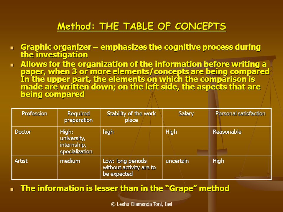 Method: THE TABLE OF CONCEPTS