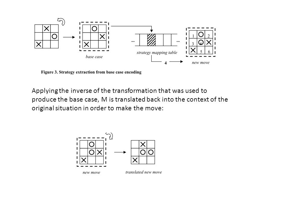 Applying the inverse of the transformation that was used to produce the base case, M is translated back into the context of the original situation in order to make the move: