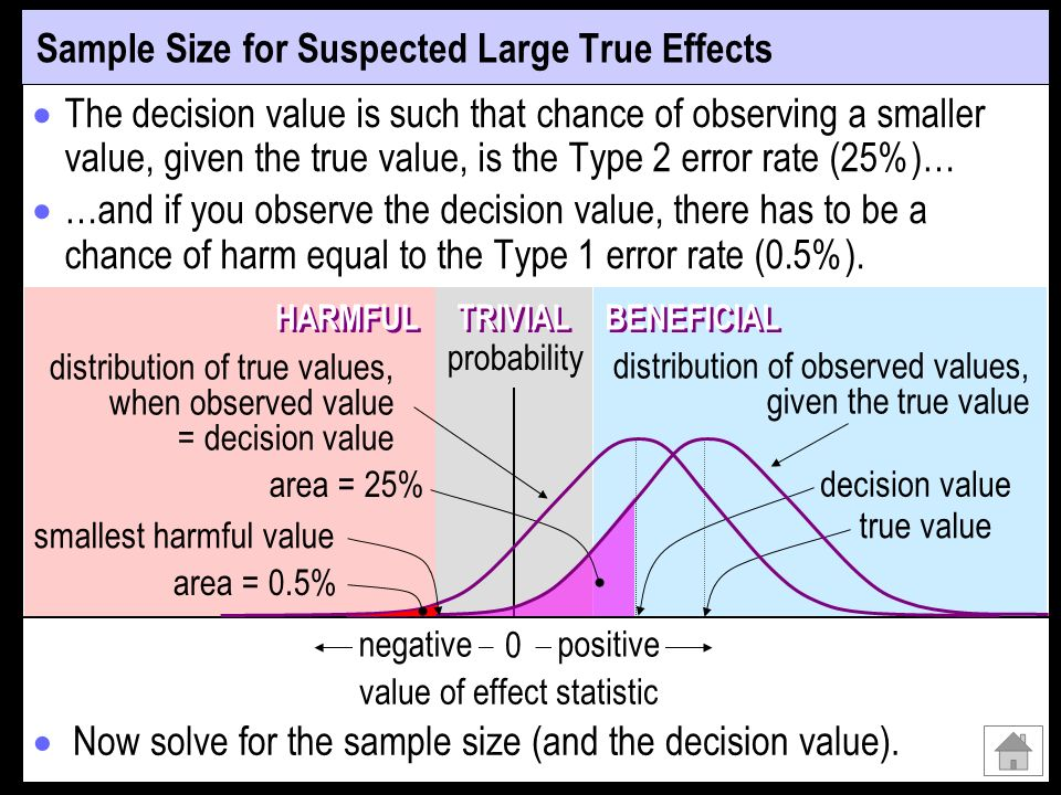 Sample Size for Suspected Large True Effects