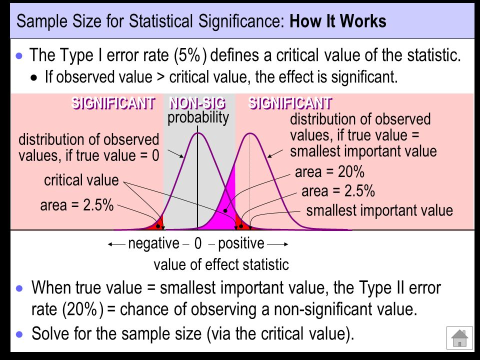 Sample Size for Statistical Significance: How It Works