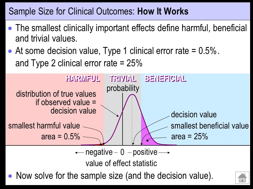 Sample Size for Clinical Outcomes: How It Works